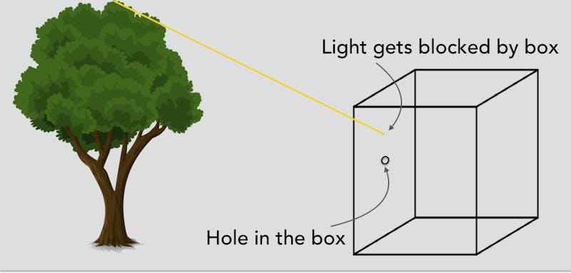 Pinhole Camera Light Ray Blocked